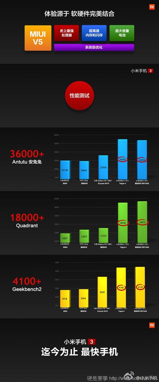 小米手機3正式發表,超強規格竟然不用1萬台幣! 6
