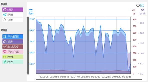 EPSON 專業級路跑教練運動錶 RUNSENSE SF-710 可連續使用 30 小時 epson_web_3