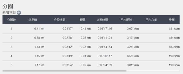 EPSON 專業級路跑教練運動錶 RUNSENSE SF-710 可連續使用 30 小時 epson_web_4