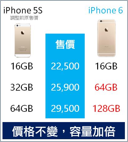 iphone 6 與 5S 容量價格