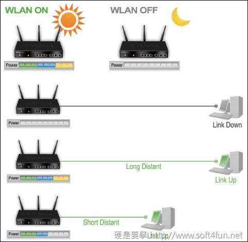 享受流暢網路的快感 D-Link DSR-1000N image