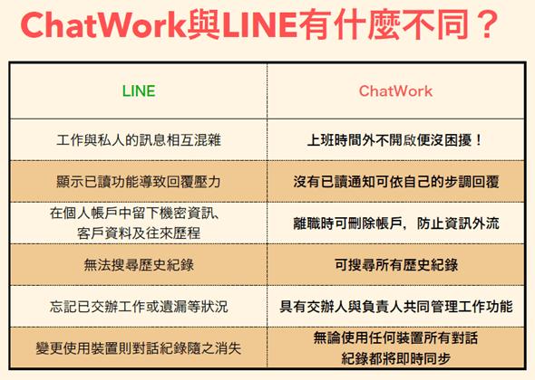從「聊天」出發,有效提高會議及溝通效率的工作管理平台:ChatWork image_14