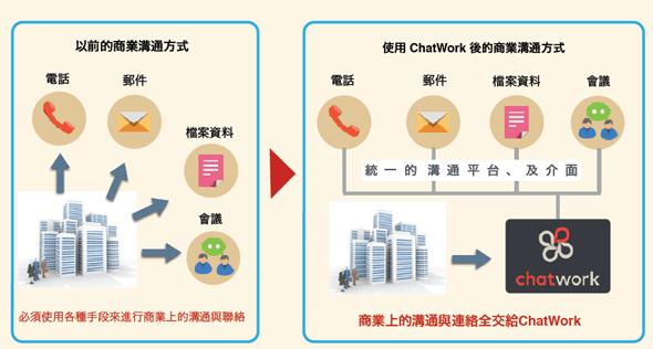 從「聊天」出發,有效提高會議及溝通效率的工作管理平台:ChatWork image_3