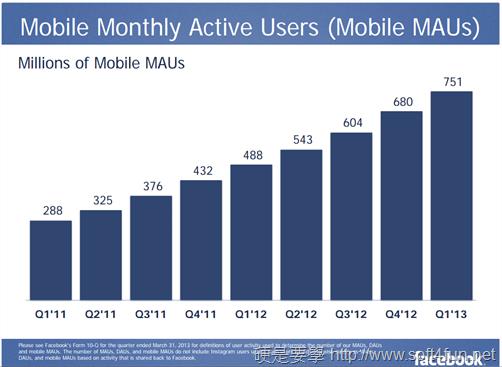 【硬站午報】用金融憑證可輕鬆報稅、Facebook行動用戶數再創新高、小米手機刷機也有保固、LINE全球用戶突破1.5億 Snap-2013-05-01-at-13.20.20