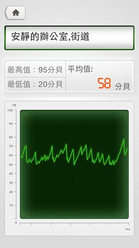 管家工具箱,測心率、土地面積、網路速度、環境噪音一次搞定(iOS) 2014-08-25-16.44.37