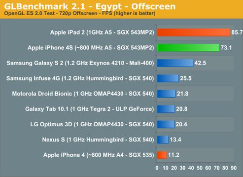 iPhone 4S Benchmark 效能跑分出爐,各大廠新舊機 PK iphone4s--05