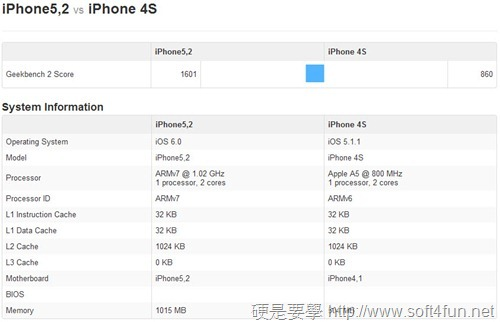 iPhone 5 VS iPhone 4S 效能跑分 PK,iPhone 5 完勝! iphone-5-pk-iPhone-4-01_thumb