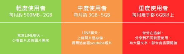 iPhone 6 資費方案怎麼選?針對3種行動上網使用者的攻略分析 選對價差達$15,000! clip_image002