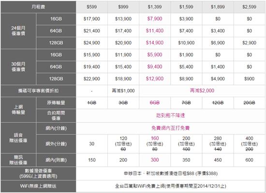 [iPhone 6 預約懶人包] 中華電信、遠傳、台哥大、台灣之星陸續公佈資費方案 iphone6