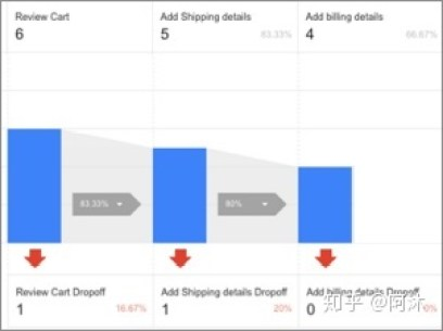 如何在 Google Analytics(商店)中启用增强型电子商务报告