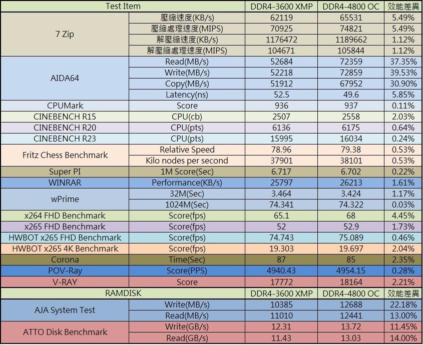 十銓T-FORCE XTREEM ARGB DDR4-3600 White Edition超頻記憶體-超美雪...195