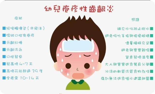 (瑾兒) 誤以為是腸病毒的皰疹性齒齦炎~ @★★我們一家人★★ - nidBox親子盒子