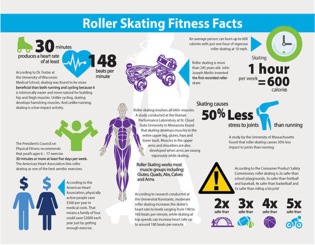 Benefits Of Roller Skating