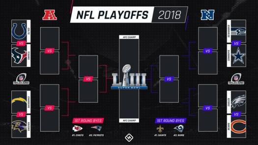 Round 2 NFL Playoff preview with betting tips for all four matchups!