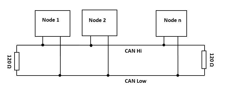Serial Protocol Decoding