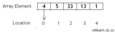dizi yapısı