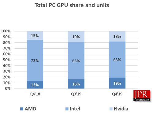 The market share of the global GPU market in the 4th quarter of 2019 at the latest (graphics cards + integrated GPU)
