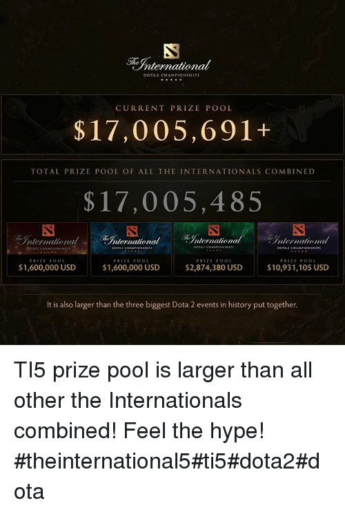 The International Prize Pool Why Is It So Large Esports In