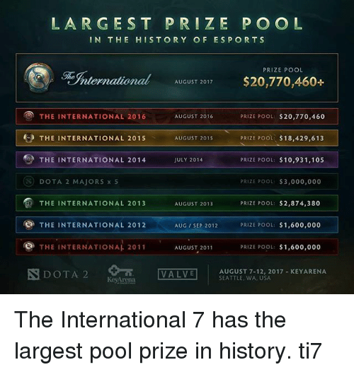 The International 10 Reaches A 10 000 000 Prize Pool In Record Time
