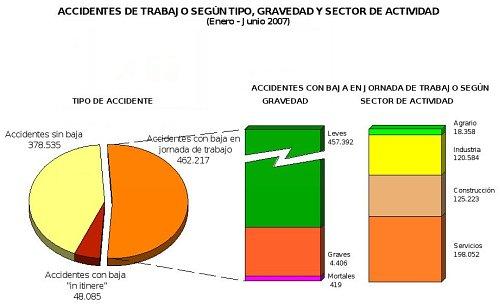 Estadísticas de accidentes de trabajo