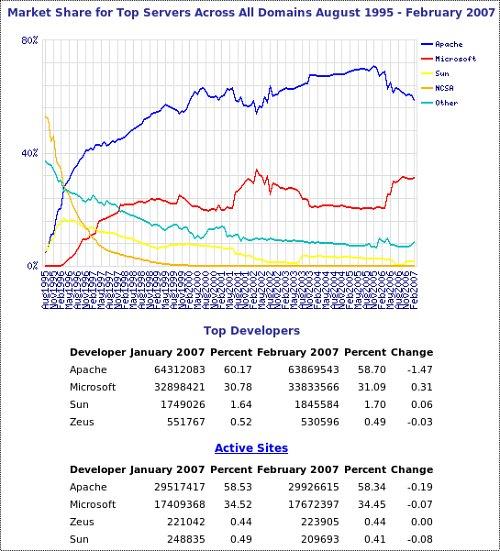 Cuotas de servidores web en febrero de 2007 según Netcraft