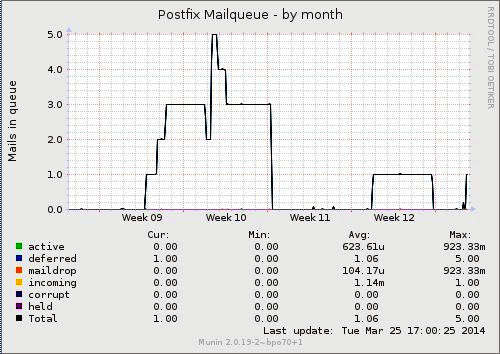 Cola de mensajes retrasados (deferred) en postfix