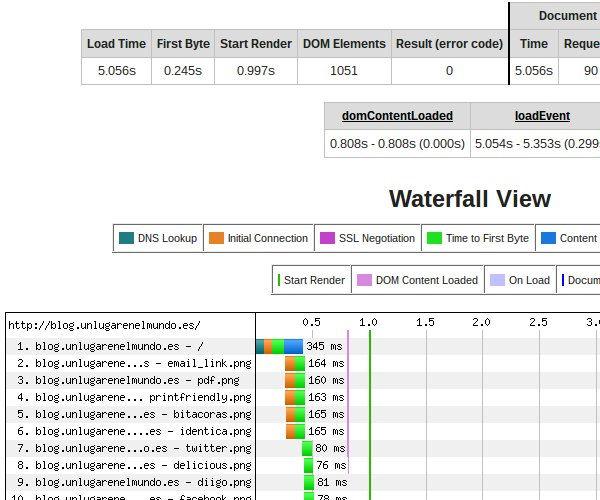 Resultados obtenidos con Web Page Test
