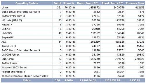 Top 500 Servers