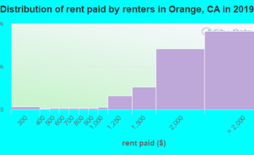Orange County contract rent distribution in 2009