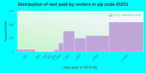 Rent paid by renters in 2015 in zip code 85253