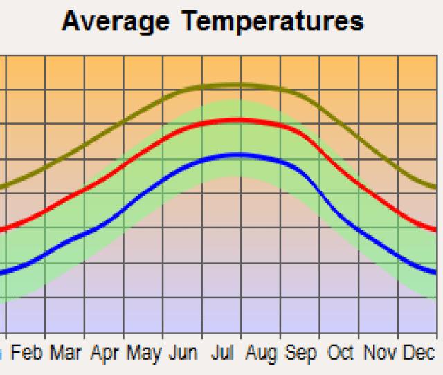 Destin Florida Average Temperatures