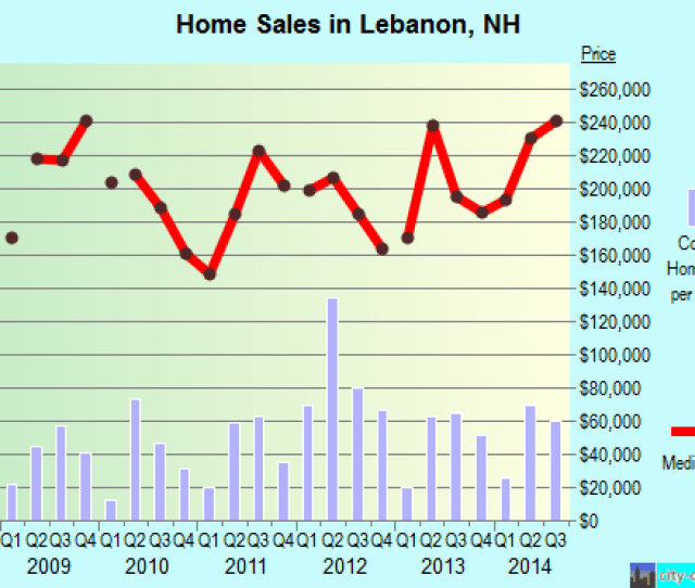 Lebanonnh Real Estate House Value Index Trend