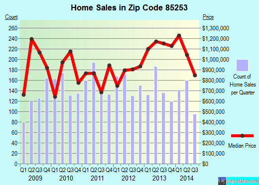 Zip code 85253 (Paradise Valley, Arizona) real estate house value trends