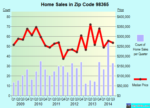 Zip code 98365 (PORT LUDLOW, Washington) real estate house value trends