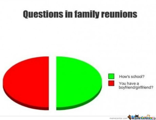 Questions in family reunions Family Meme