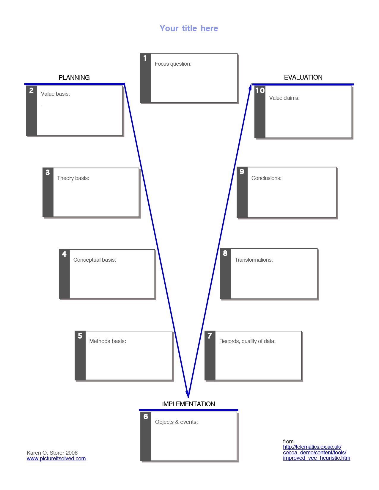 Vee Diagrams