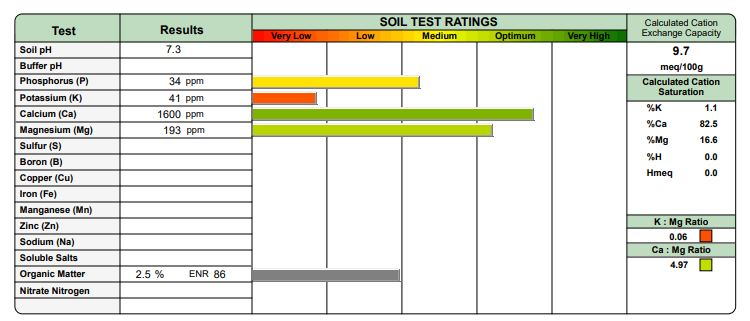 All About Soil Analysis Reports | PPLM | Soil Analysis Part 2