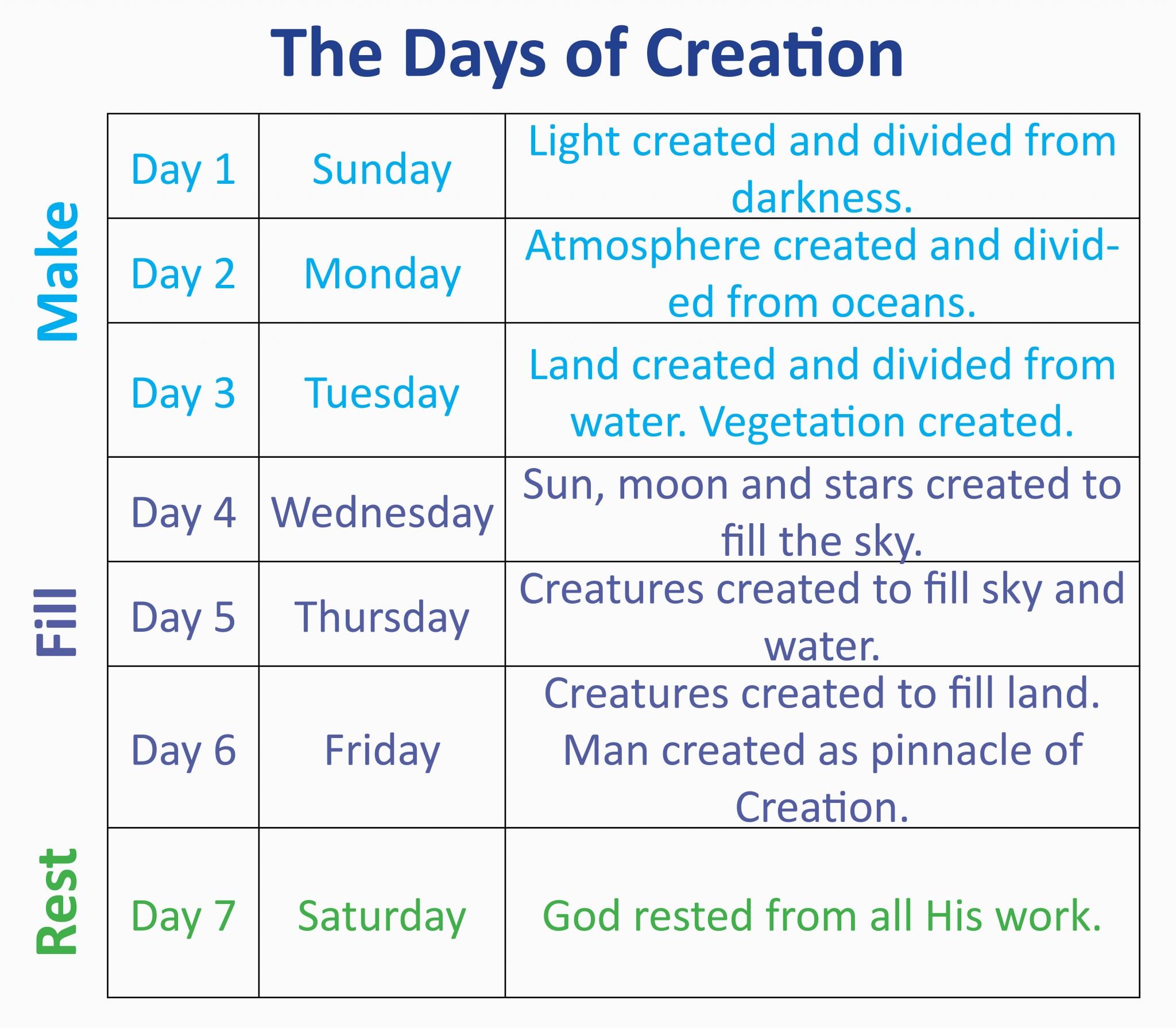 Understanding The Creation Week
