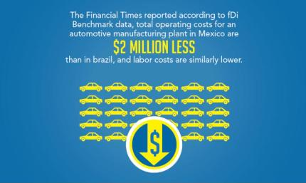 Manufacturing and labor costs in Mexico make the country more appealing to investors.