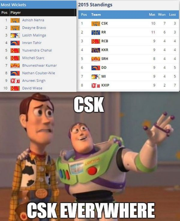 CSK is ruling the charts everywhere