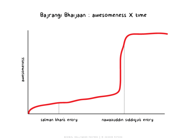 This is how bajrangi bhaijaan graph looks like
