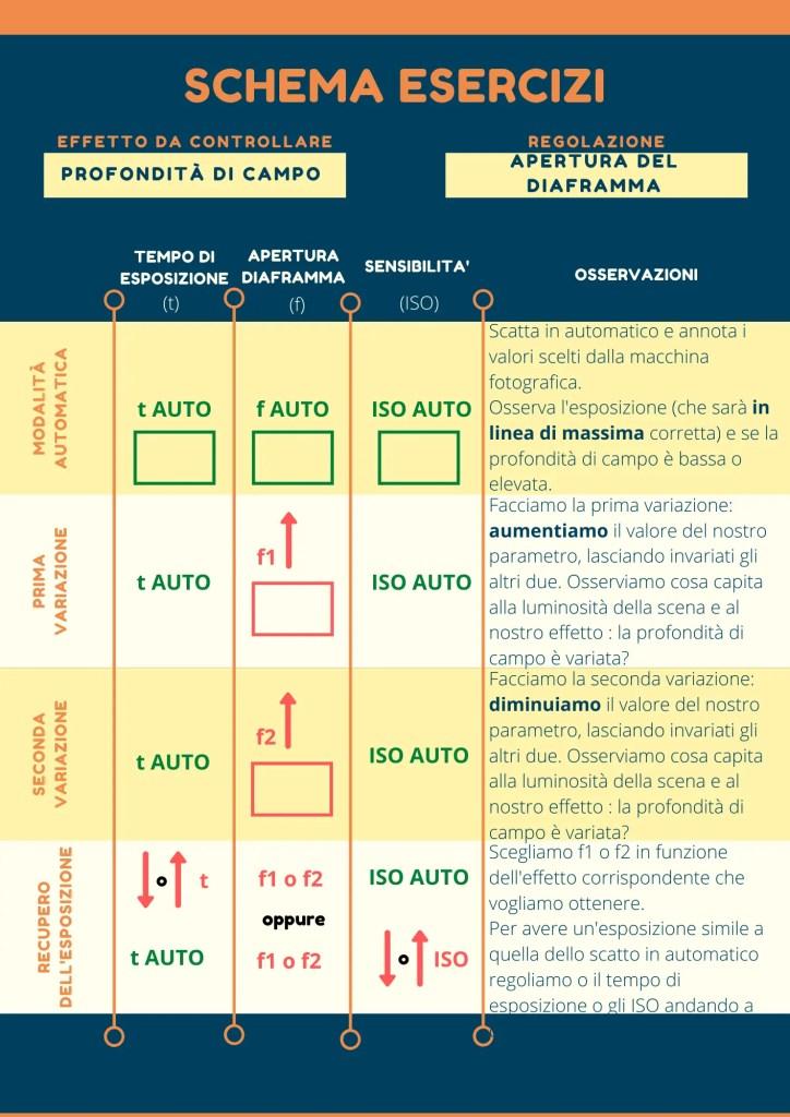 Infografica esercizi profondità di campo