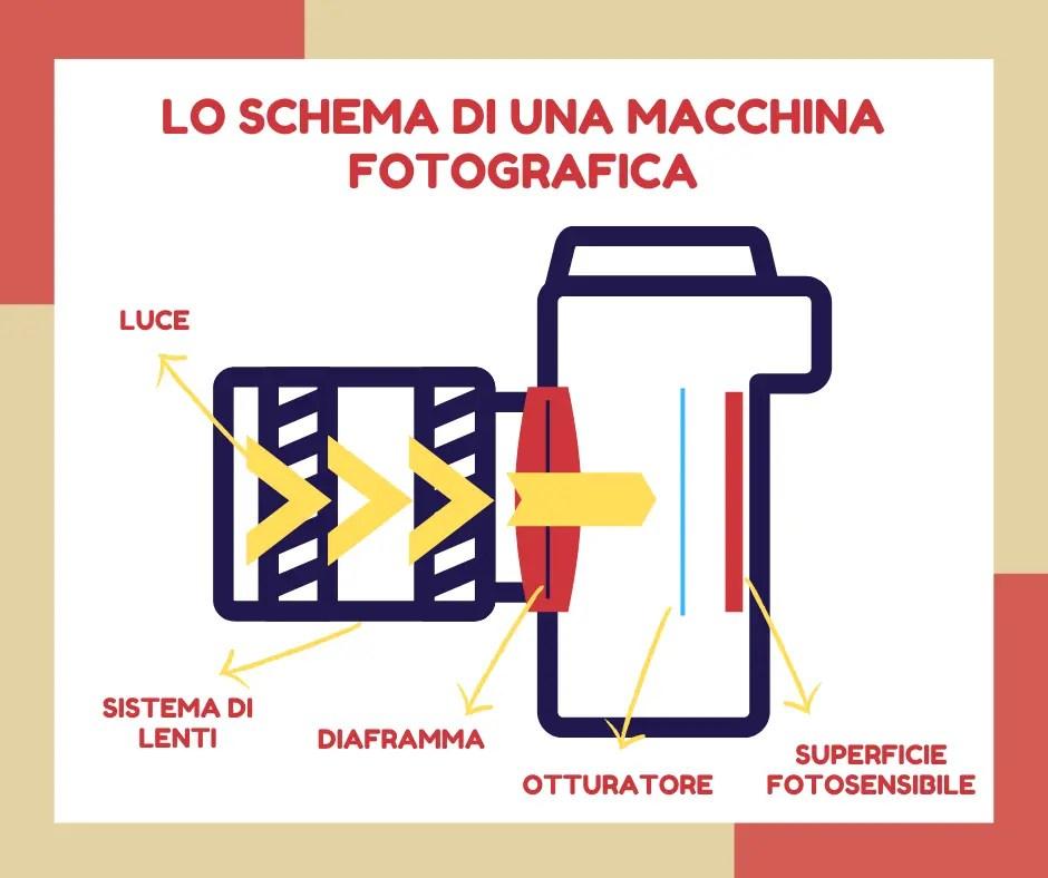 Diaframma, otturatore, ISO - Schema macchina fotografica