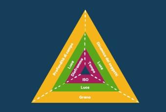Il triangolo dell'esposizione fotografica : la guida definitiva
