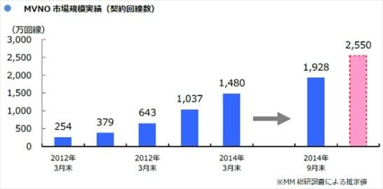 MVNO 市場規模 - 推移