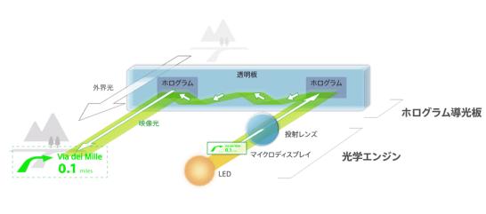 ソニー独自ホログラム導光板技術