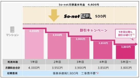 So-net 光コラボレーション - 5