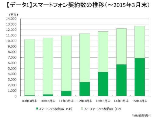 スマートフォン契約数推移 - 出典:(株) MM総研 [ 東京・港 ]
