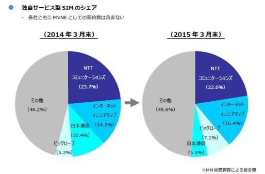 2015年3月集計の MVNO シェア -  出典:(株) MM総研 [ 東京・港 ]