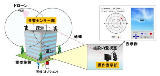 ドローン探知システム - OKI